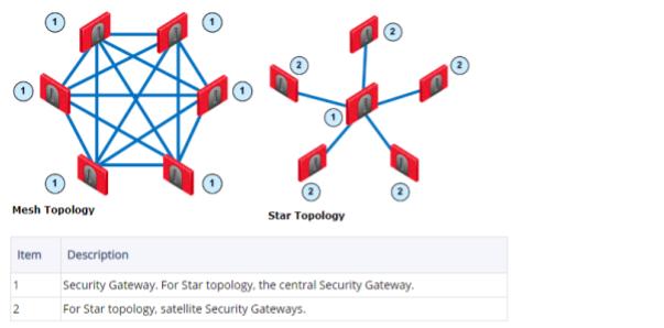 Сценарии построения VPN на устройствах Check Point